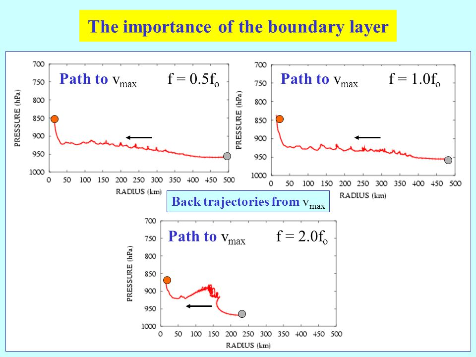 Path to v max f = 0.5f o The importance of the boundary layer Path to v max f = 1.0f o Path to v max f = 2.0f o Back trajectories from v max