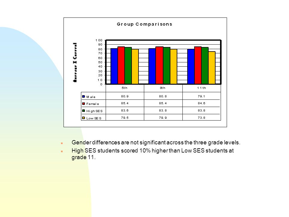 n Gender differences are not significant across the three grade levels.