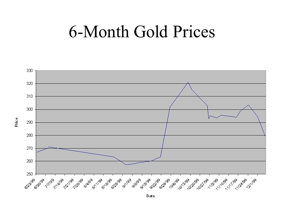 6-Month Gold Prices
