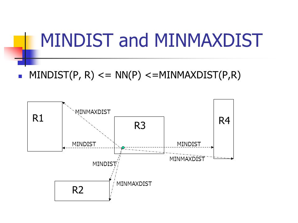MINDIST and MINMAXDIST MINDIST(P, R) <= NN(P) <=MINMAXDIST(P,R) R1 R2 R3 R4 MINDIST MINMAXDIST MINDIST MINMAXDIST MINDIST