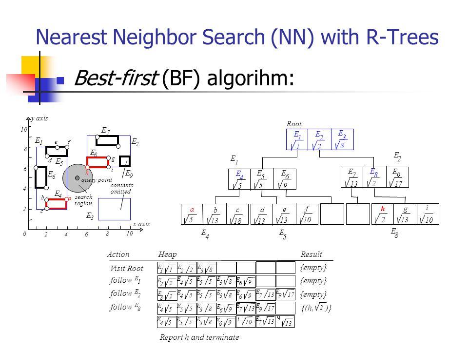 Nearest Neighbor Search (NN) with R-Trees Best-first (BF) algorihm: E 2 0 46 8 10 2 4 6 8 x axis y axis b E f query point omitted 1 E 2 e d c a h g E 3 E 5 E 6 E 4 E 7 8 search region contents E 9 i E 1 1 E 2 2 Visit Root E 13 7 follow E 1 E 2 2 E 5 4 E 5 5 E 8 3 E 9 6 E 8 3 ActionHeap follow E 2 E 2 8 E 5 4 E 5 5 E 8 3 E 9 6 E 8 Report h and terminate E 17 9 E 13 7 E 5 4 E 5 5 E 8 3 E 9 6 E 17 9 Result {empty} {(h, 2 )} a 5 b 13 c 18 d 13 e f 10 h 2 g 13 E 1 1 E 2 2 E 3 8 E 4 5 E 5 5 E 6 9 E 7 E 8 2 Root E 9 17 i 10 E 1 E 2 E 4 E 5 E 8 i E 5 4 E 5 5 E 8 3 E 9 6 E 13 7 g