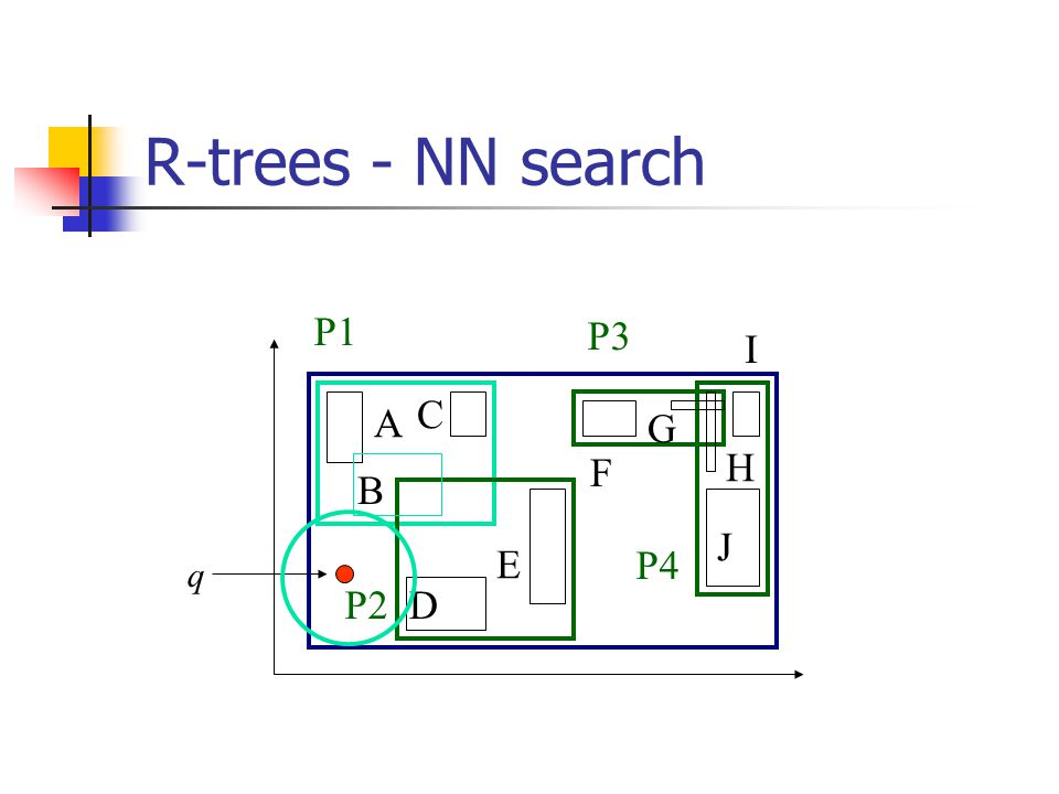 R-trees - NN search: Branch and Bound Based on: [Roussopoulos+, sigmod95]: At each node, priority queue, with promising MBRs, and their best and worst-case distance main idea: Every face of any MBR contains at least one point of an actual spatial object!