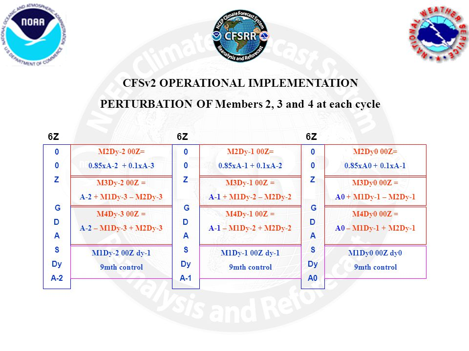 CFSv2 OPERATIONAL IMPLEMENTATION PERTURBATION OF Members 2, 3 and 4 at each cycle 0 Z G D A S Dy A0 6Z M2Dy0 00Z= 0.85xA0 + 0.1xA-1 M3Dy0 00Z = A0 + M1Dy-1 – M2Dy-1 M4Dy0 00Z = A0 – M1Dy-1 + M2Dy-1 M1Dy0 00Z dy0 9mth control M4Dy-3 00Z = A-2 – M1Dy-3 + M2Dy-3 0 Z G D A S Dy A-2 6Z M2Dy-2 00Z= 0.85xA-2 + 0.1xA-3 M3Dy-2 00Z = A-2 + M1Dy-3 – M2Dy-3 M1Dy-2 00Z dy-1 9mth control M4Dy-1 00Z = A-1 – M1Dy-2 + M2Dy-2 0 Z G D A S Dy A-1 6Z M2Dy-1 00Z= 0.85xA-1 + 0.1xA-2 M3Dy-1 00Z = A-1 + M1Dy-2 – M2Dy-2 M1Dy-1 00Z dy-1 9mth control