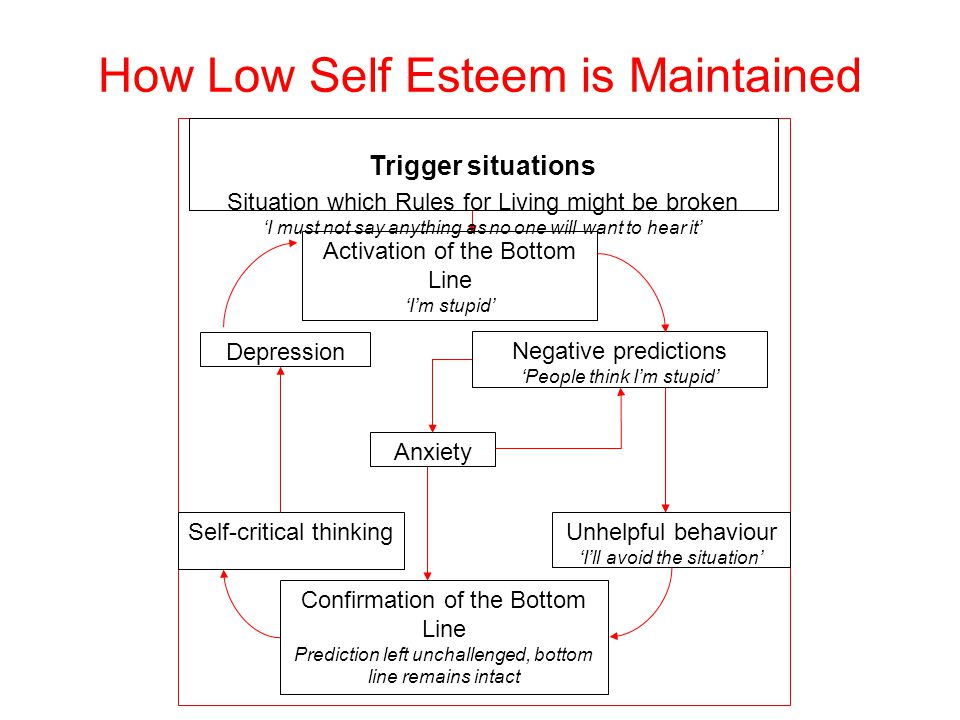 How Low Self Esteem is Maintained Activation of the Bottom Line 'I'm stupid' Negative predictions 'People think I'm stupid' Anxiety Confirmation of the Bottom Line Prediction left unchallenged, bottom line remains intact Unhelpful behaviour 'I'll avoid the situation' Self-critical thinking Depression Trigger situations Situation which Rules for Living might be broken 'I must not say anything as no one will want to hear it'