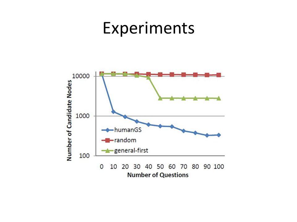 Experiments