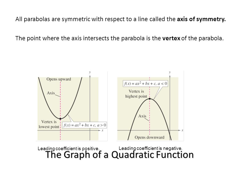 The Graph of a Quadratic Function All parabolas are symmetric with respect to a line called the axis of symmetry. The point where the axis intersects