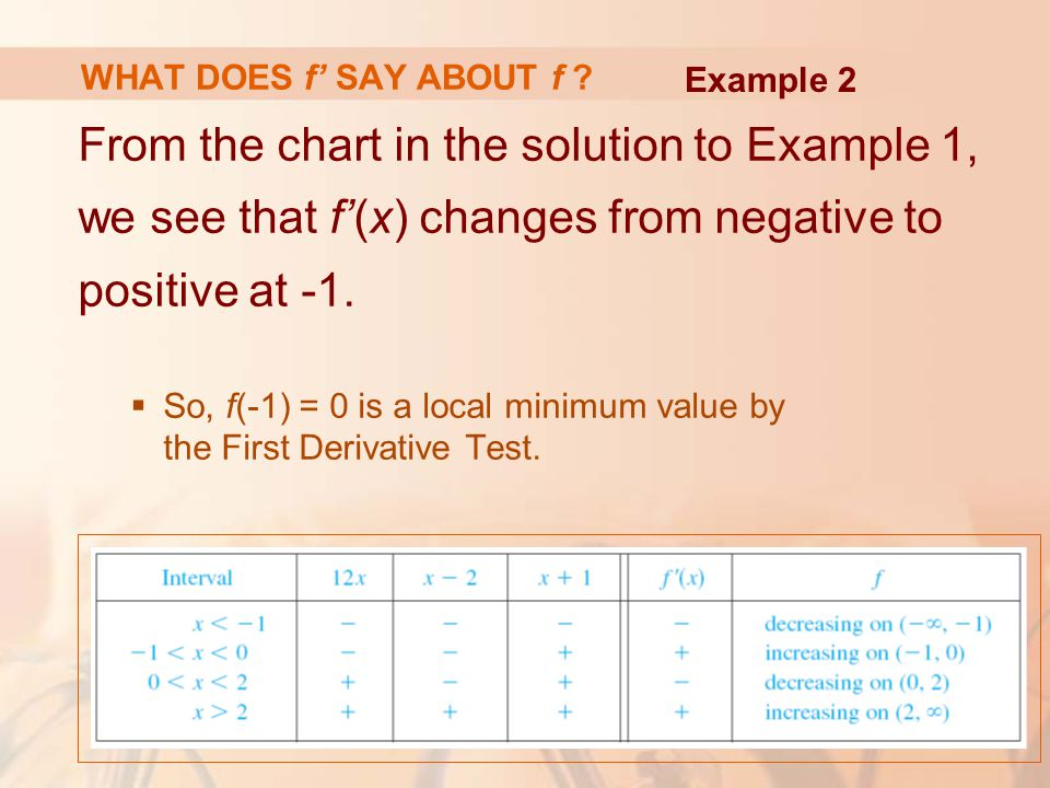 WHAT DOES f' SAY ABOUT f ? From the chart in the solution to Example 1, we see that f'(x) changes from negative to positive at -1.  So, f(-1) = 0 is