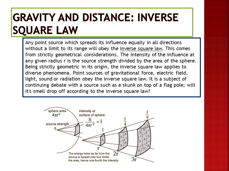 Any point source which spreads its influence equally in all directions without a limit to its range will obey the inverse square law.