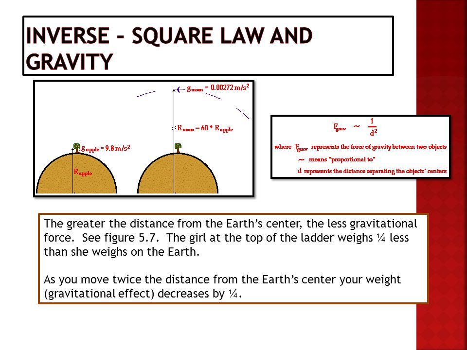 The greater the distance from the Earth's center, the less gravitational force.
