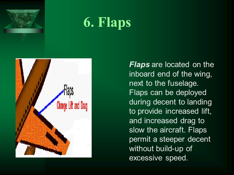 6. Flaps Flaps are located on the inboard end of the wing, next to the fuselage.
