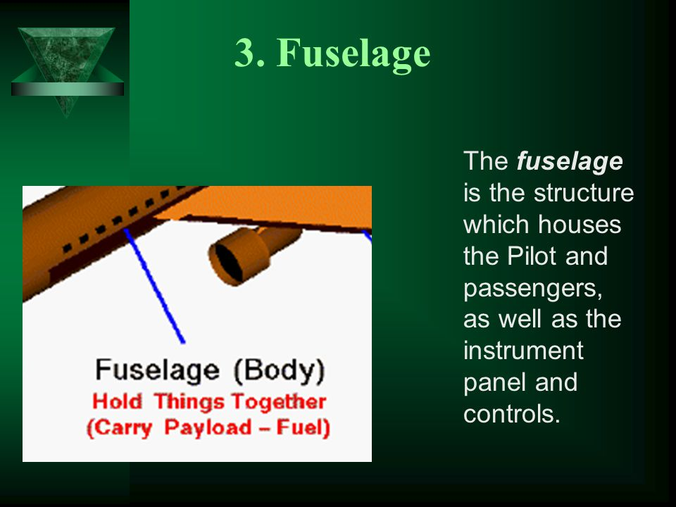3. Fuselage The fuselage is the structure which houses the Pilot and passengers, as well as the instrument panel and controls.