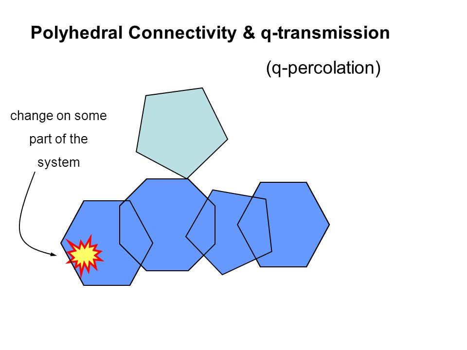 Polyhedral Connectivity & q-transmission change on some part of the system (q-percolation)