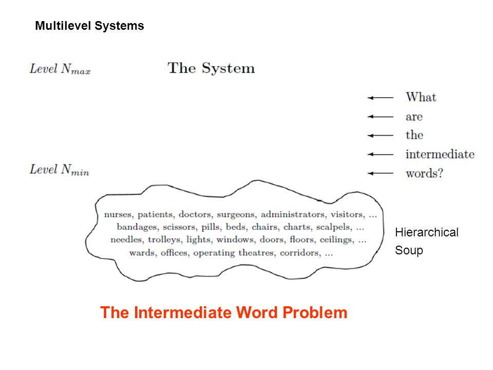 Multilevel Systems The Intermediate Word Problem Hierarchical Soup