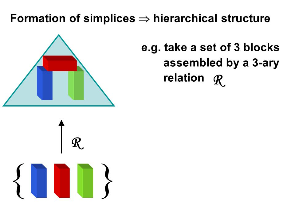 {} R R e.g. take a set of 3 blocks assembled by a 3-ary relation