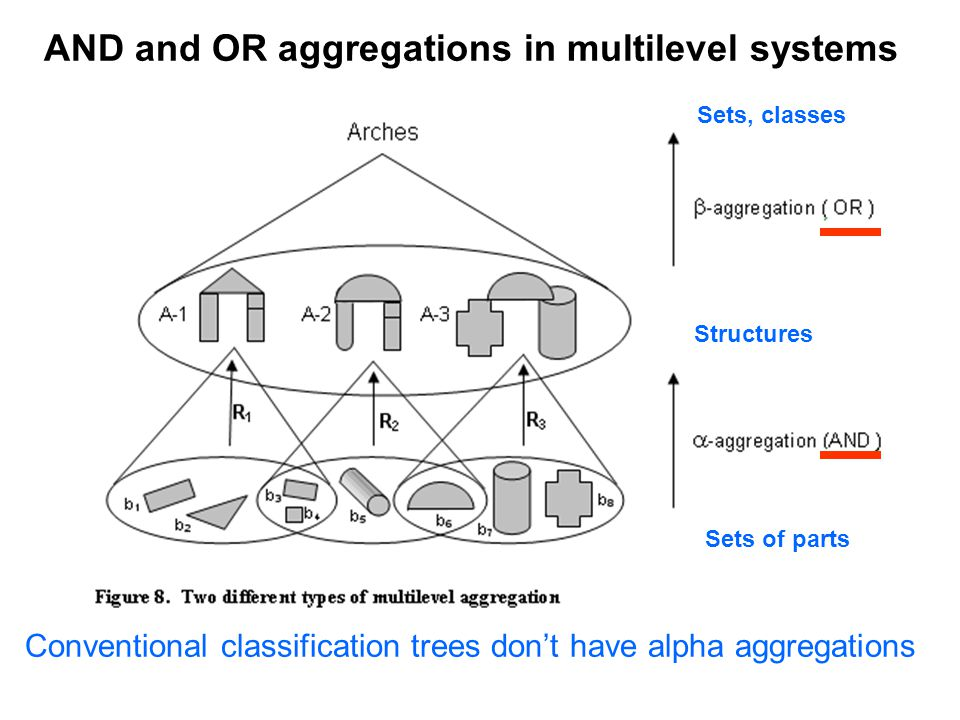 AND and OR aggregations in multilevel systems Sets, classes Structures Sets of parts Conventional classification trees don't have alpha aggregations