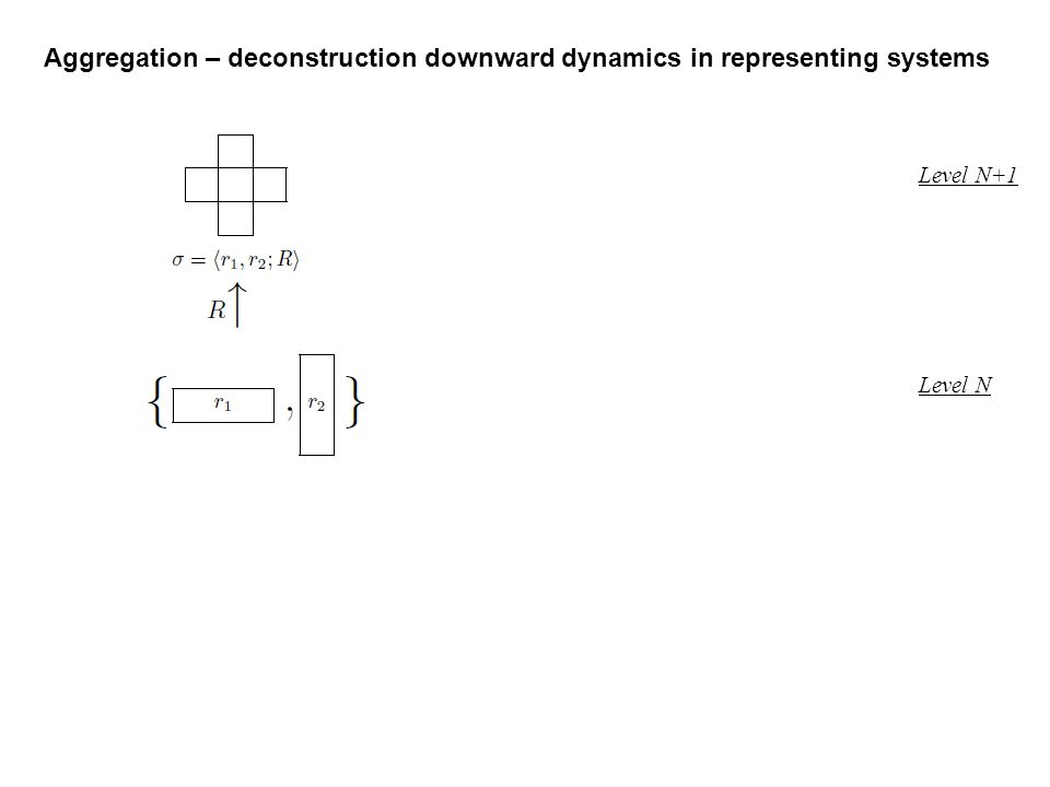 Aggregation – deconstruction downward dynamics in representing systems Level N+1 Level N