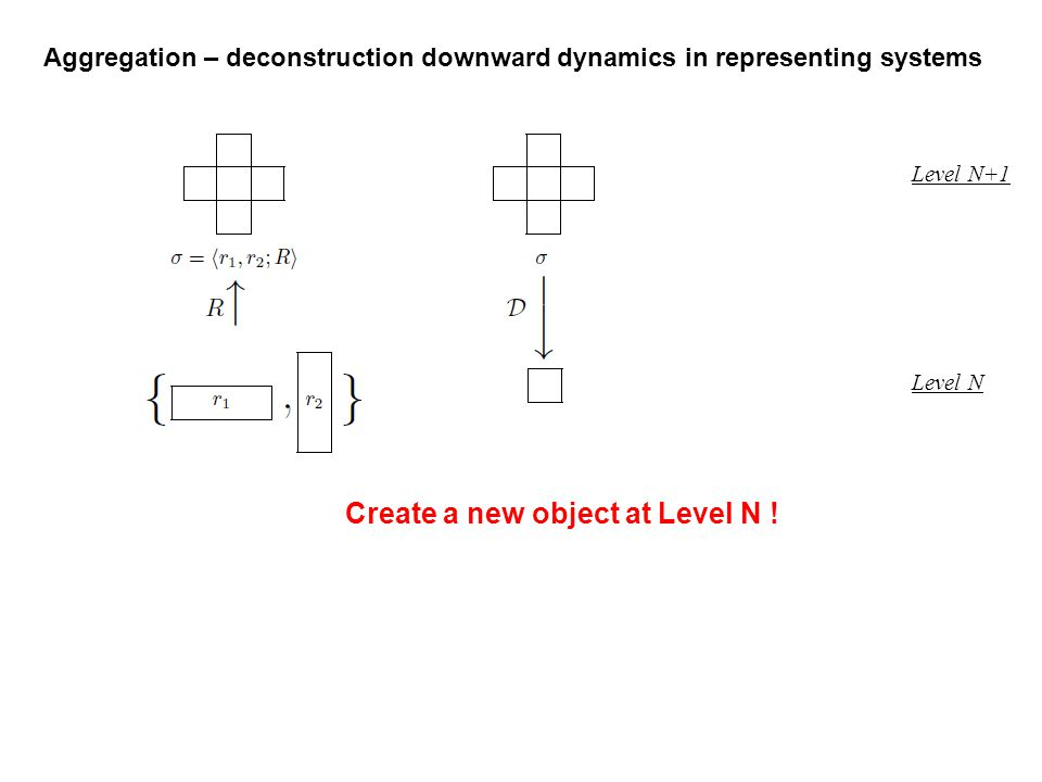 Level N+1 Level N Create a new object at Level N ! Aggregation – deconstruction downward dynamics in representing systems