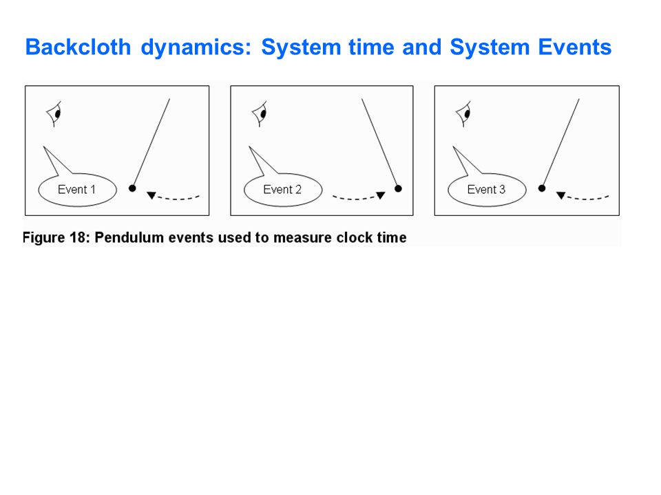 Backcloth dynamics: System time and System Events
