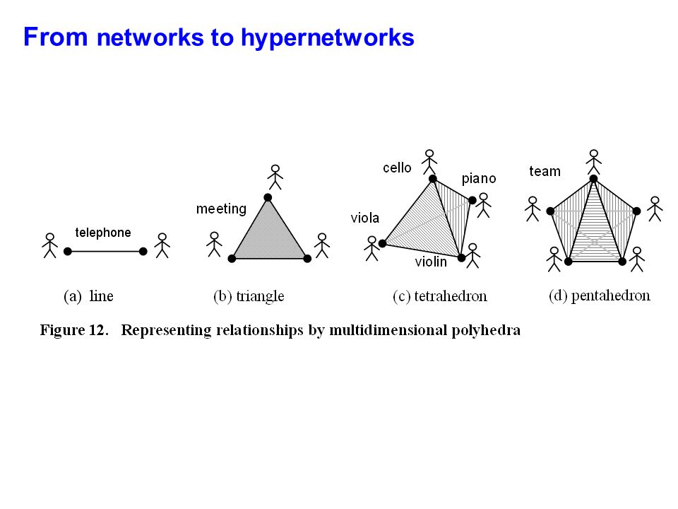 From networks to hypernetworks