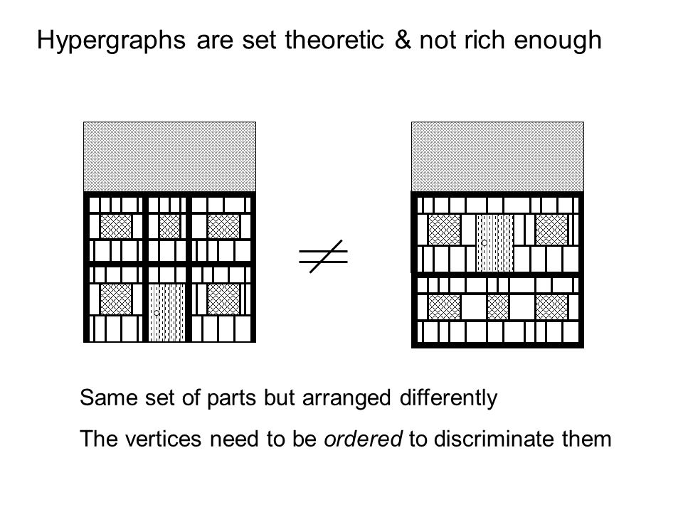 Hypergraphs are set theoretic & not rich enough Same set of parts but arranged differently The vertices need to be ordered to discriminate them
