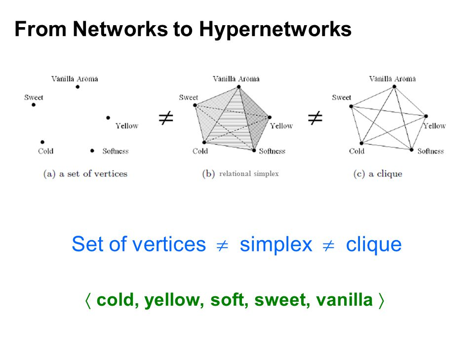Set of vertices  simplex  clique relational simplex  cold, yellow, soft, sweet, vanilla 