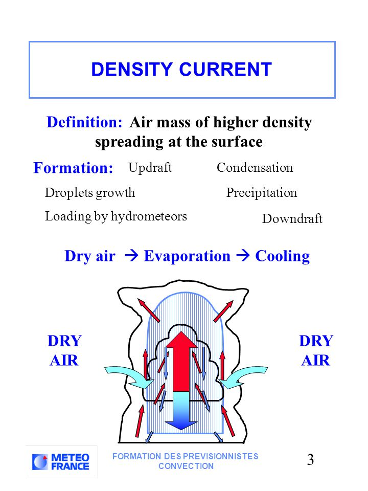 3 FORMATION DES PREVISIONNISTES CONVECTION Precipitation Formation: Updraft Droplets growth Loading by hydrometeors Condensation Downdraft Dry air  Evaporation  Cooling DRY AIR Definition: Air mass of higher density spreading at the surface DENSITY CURRENT