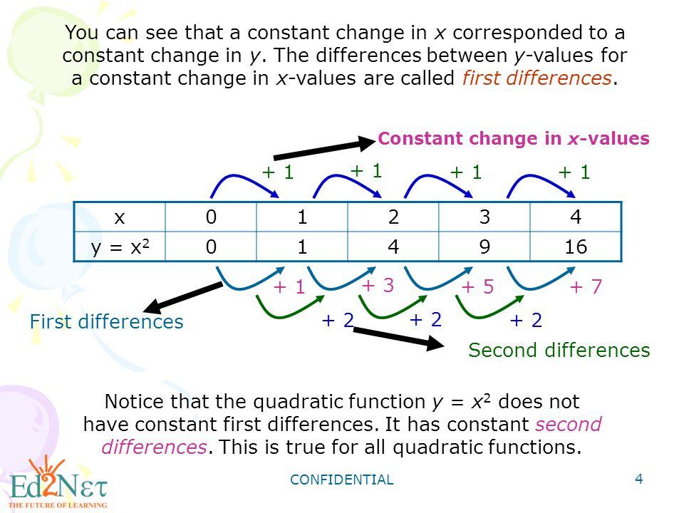 CONFIDENTIAL 15 Identifying the Vertex and the Minimum or Maximum Identify the vertex of each parabola.