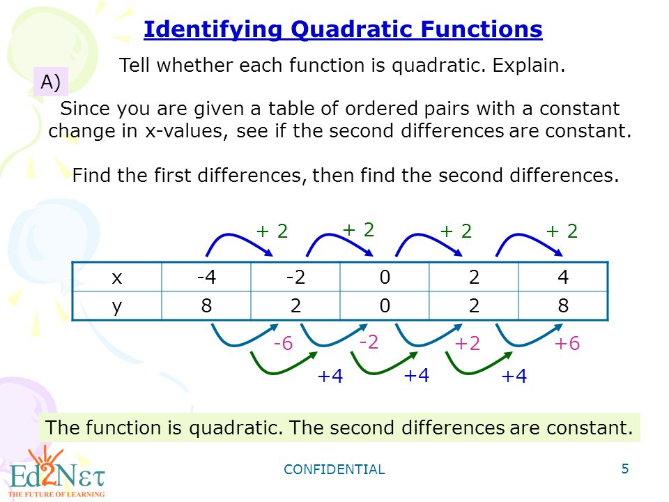 CONFIDENTIAL 6 B) y = -3x + 20 Since you are given an equation, use y = ax 2 + bx + c.