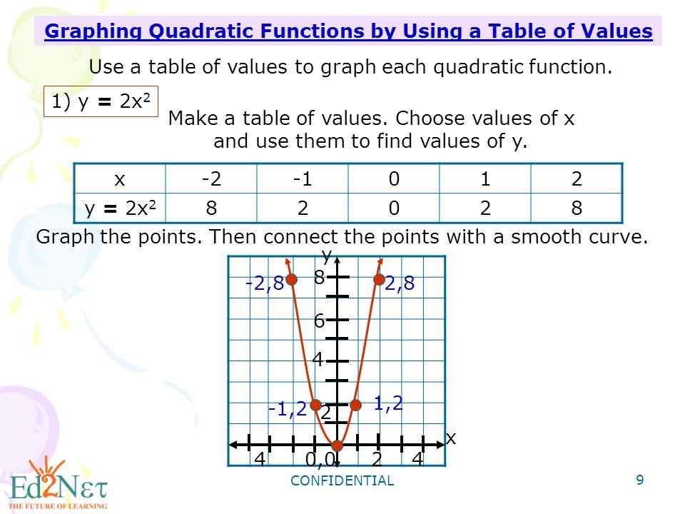 CONFIDENTIAL 10 2) y = -2x 2 x-2012 y = -2x 2 -8-20 -8 0,0-244 2,-8-2,-8 -1,2 -1,-2 -2 -4 -6 -8 x y Make a table of values.