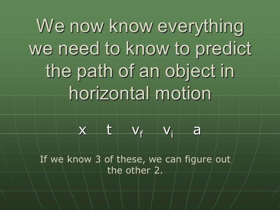 Displacement → Δx = x f – x i Velocity → v = Acceleration → a = ΔxΔx ΔtΔt ΔvΔv ΔtΔt So far… BASIC EQUATIONS LIST