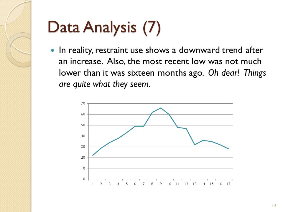 Data Analysis (7) In reality, restraint use shows a downward trend after an increase.
