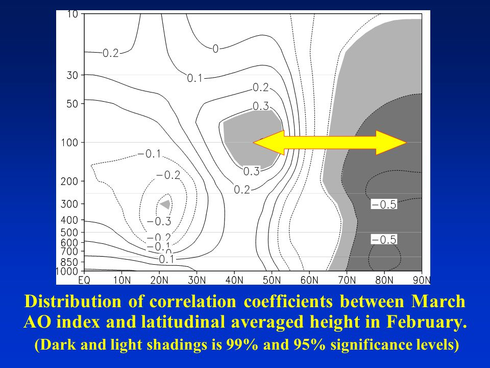 Distribution of correlation coefficients between March AO index and latitudinal averaged height in February. (Dark and light shadings is 99% and 95% s