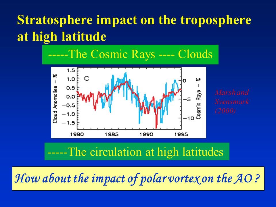 As an example, in this study we will discuss : AO in troposphere Stratosphere polar vortex Mei-yu anomalies
