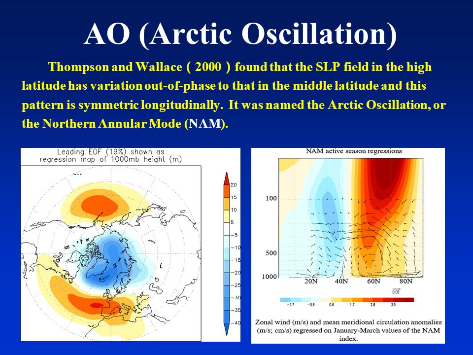 Correlation coefficients between AO index in March and 30hPa height field in the previous September (a), October (b), November (c), December (d), January (e) and February (f).