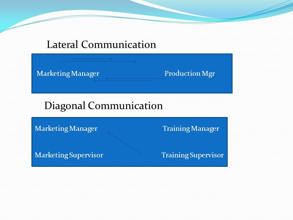 Lateral Communication Diagonal Communication Marketing Manager Production Mgr Marketing Manager Training Manager Marketing Supervisor Training Supervi