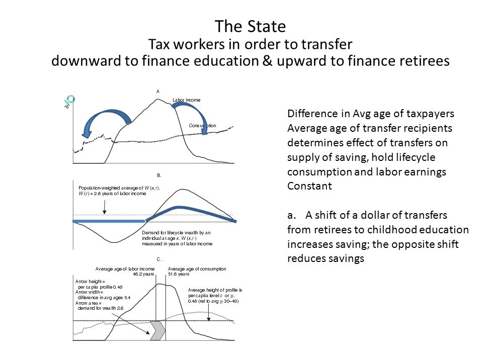 The State Tax workers in order to transfer downward to finance education & upward to finance retirees Difference in Avg age of taxpayers Average age of transfer recipients determines effect of transfers on supply of saving, hold lifecycle consumption and labor earnings Constant a.A shift of a dollar of transfers from retirees to childhood education increases saving; the opposite shift reduces savings