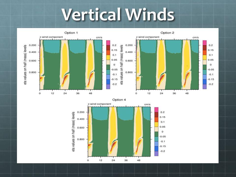 Vertical Winds