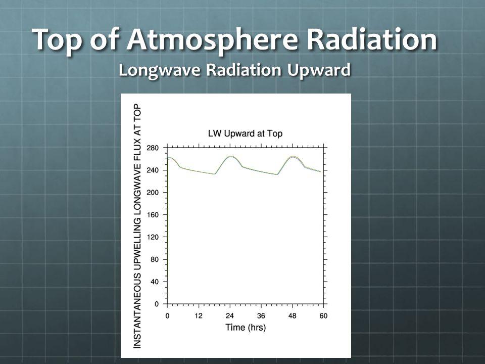 Top of Atmosphere Radiation Longwave Radiation Upward