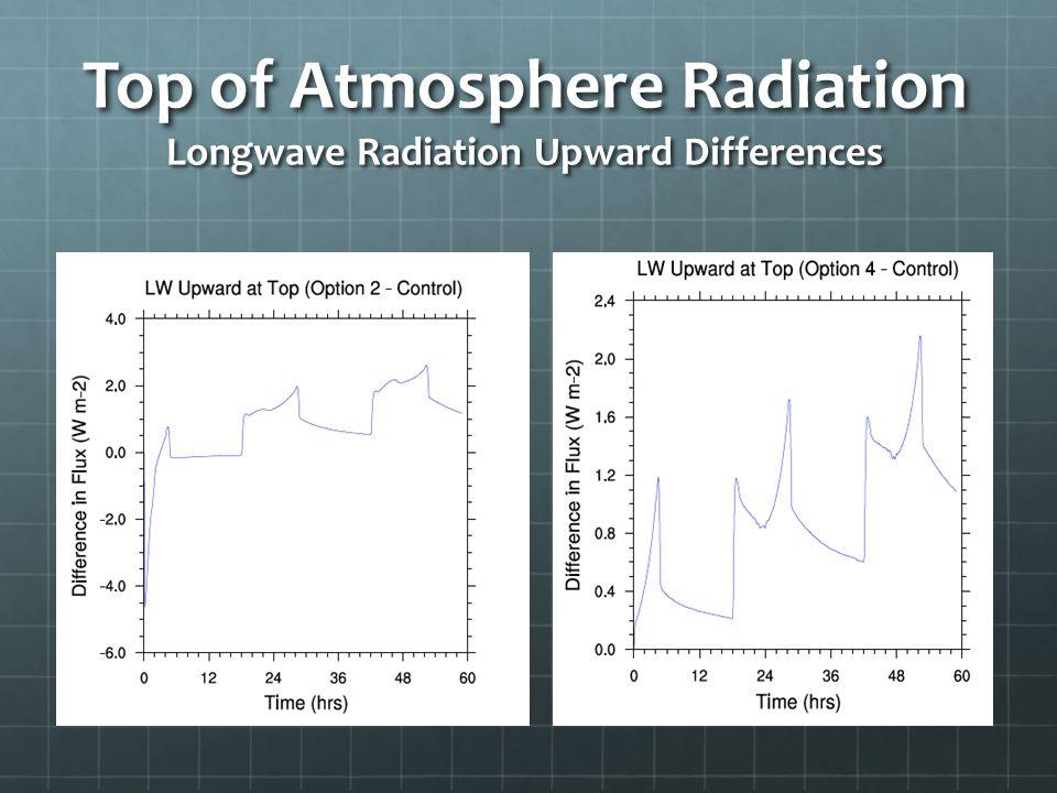 Top of Atmosphere Radiation Longwave Radiation Upward Differences