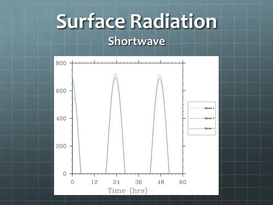 Surface Radiation Shortwave