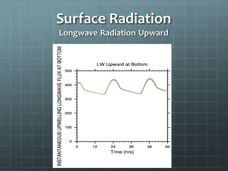 Surface Radiation Longwave Radiation Upward