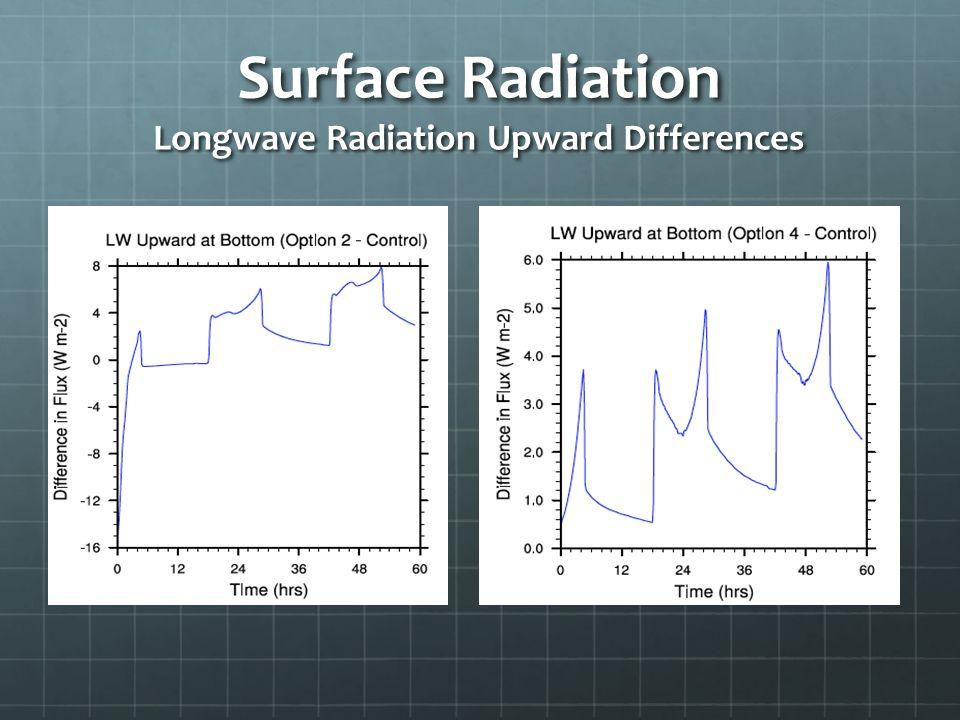 Surface Radiation Longwave Radiation Upward Differences