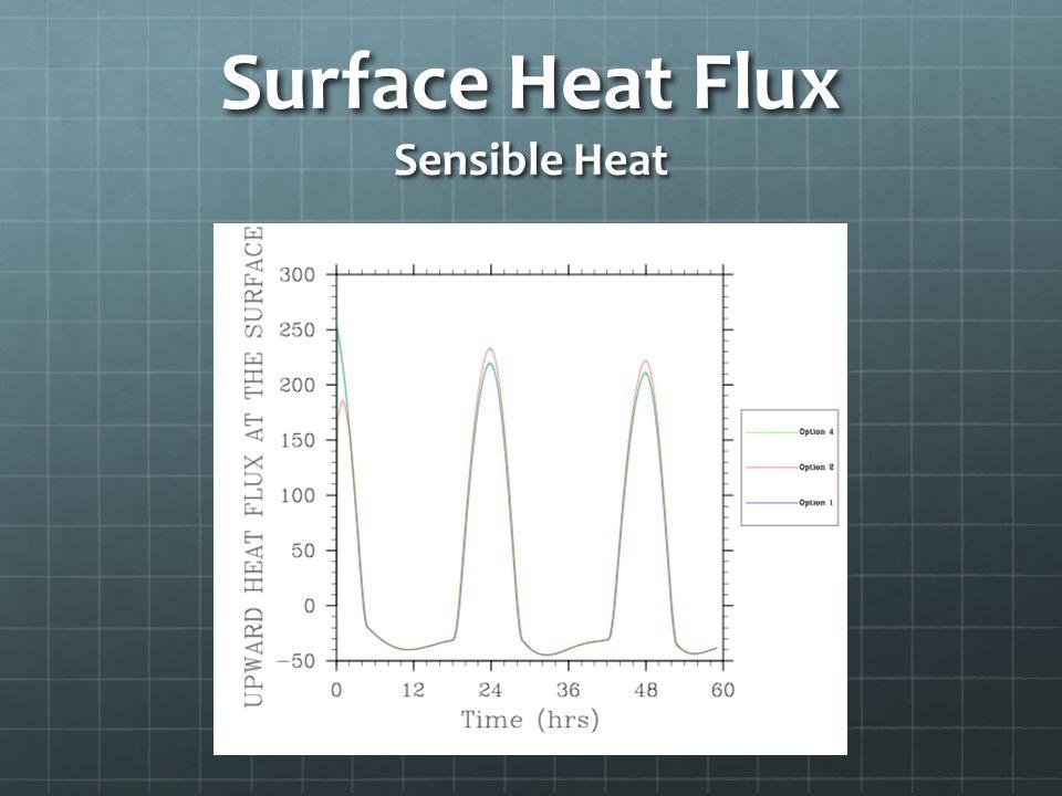 Surface Heat Flux Sensible Heat