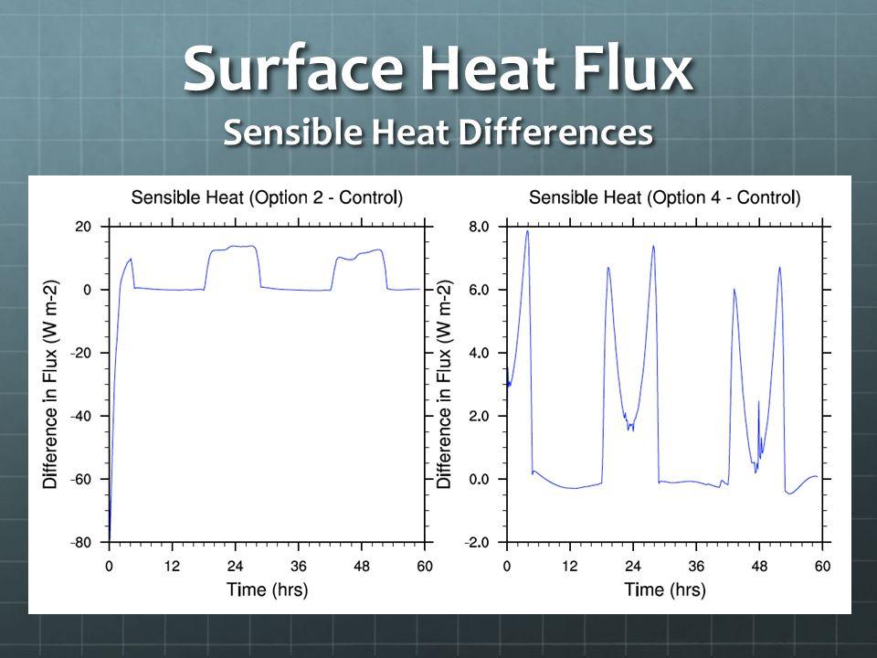 Surface Heat Flux Sensible Heat Differences