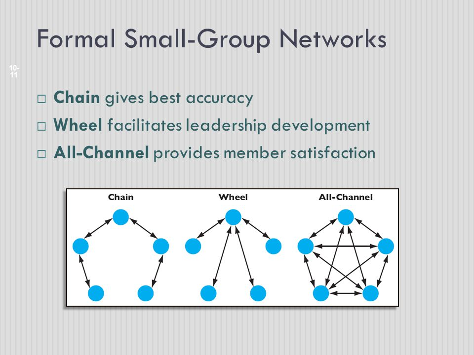 Formal Small-Group Networks 10- 11  Chain gives best accuracy  Wheel facilitates leadership development  All-Channel provides member satisfaction