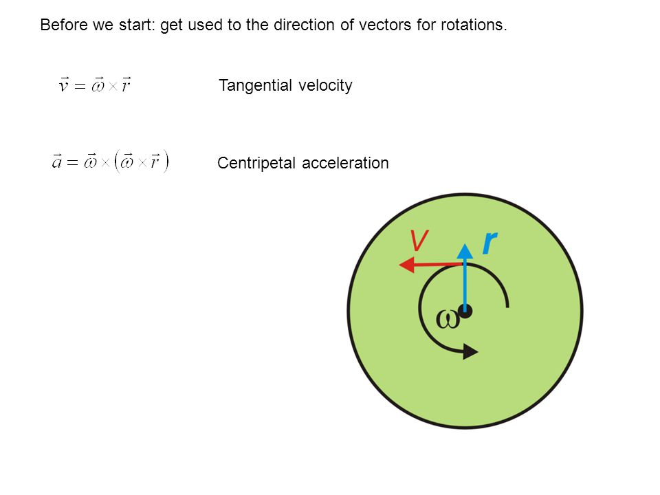 Before we start: get used to the direction of vectors for rotations.