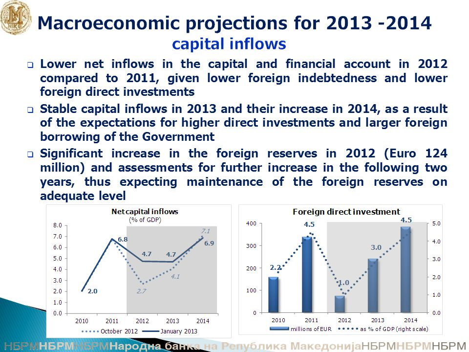 Macroeconomic projections for 2013 -2014 capital inflows  Lower net inflows in the capital and financial account in 2012 compared to 2011, given lower foreign indebtedness and lower foreign direct investments  Stable capital inflows in 2013 and their increase in 2014, as a result of the expectations for higher direct investments and larger foreign borrowing of the Government  Significant increase in the foreign reserves in 2012 (Euro 124 million) and assessments for further increase in the following two years, thus expecting maintenance of the foreign reserves on adequate level