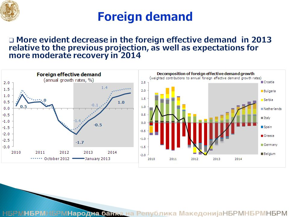 Foreign demand