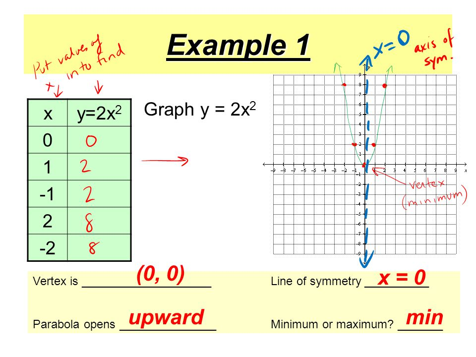 Example 1 xy=2x Vertex is ____________________Line of symmetry __________ Parabola opens _______________Minimum or maximum.