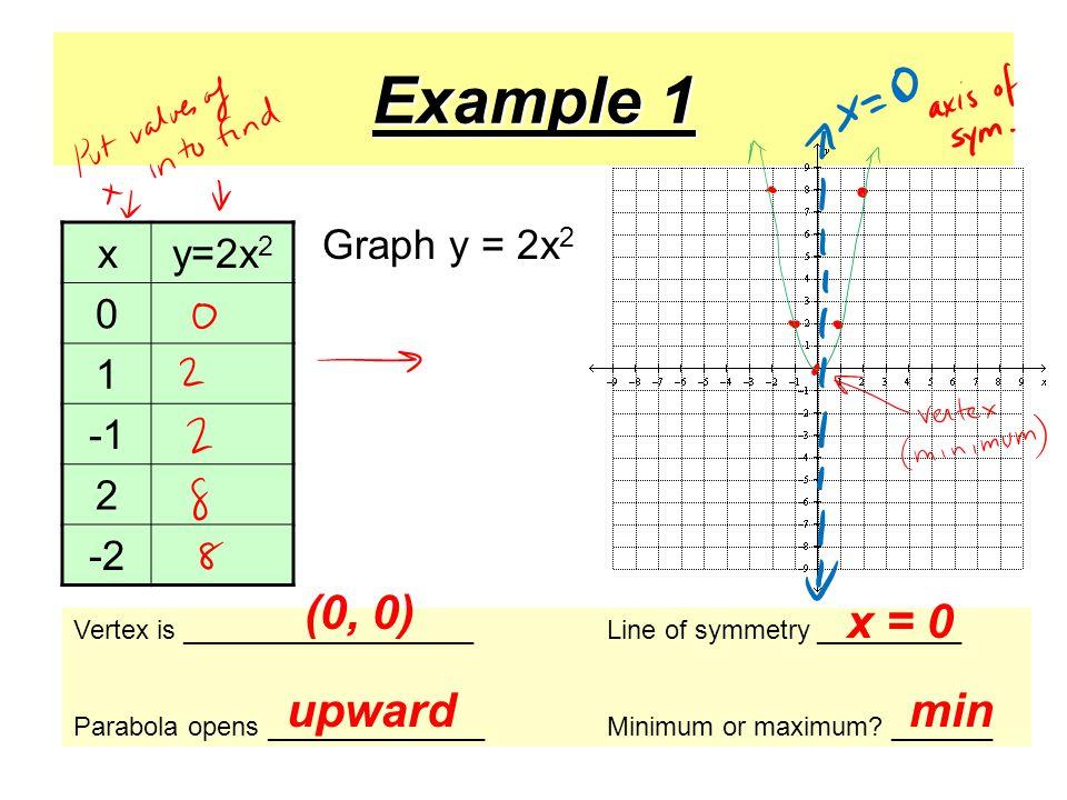 Example 1 xy=2x 2 0 1 2 -2 Vertex is ____________________Line of symmetry __________ Parabola opens _______________Minimum or maximum.